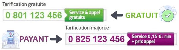 tarification numéro